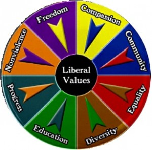 wheel-of-liberal-values